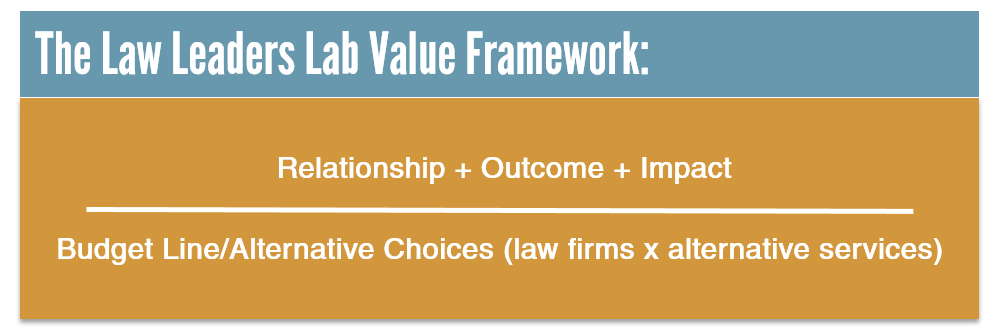 Value Framework